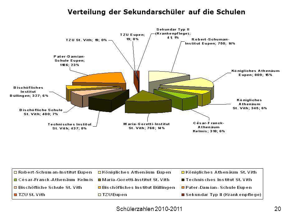 Schülerzahlen 2010-201120 Verteilung der Sekundarschüler auf die Schulen