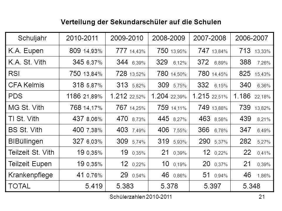 Schülerzahlen 2010-201121 Verteilung der Sekundarschüler auf die Schulen Schuljahr2010-20112009-20102008-20092007-20082006-2007 K.A. Eupen809 14,93% 7