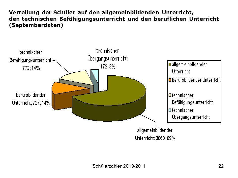 Schülerzahlen 2010-201122 Verteilung der Schüler auf den allgemeinbildenden Unterricht, den technischen Befähigungsunterricht und den beruflichen Unte