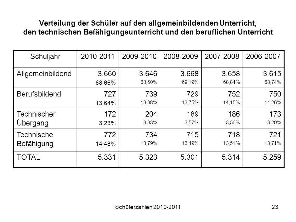 Schülerzahlen 2010-201123 Verteilung der Schüler auf den allgemeinbildenden Unterricht, den technischen Befähigungsunterricht und den beruflichen Unte