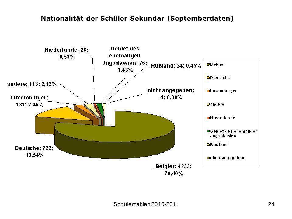 Schülerzahlen 2010-201124 Nationalität der Schüler Sekundar (Septemberdaten)