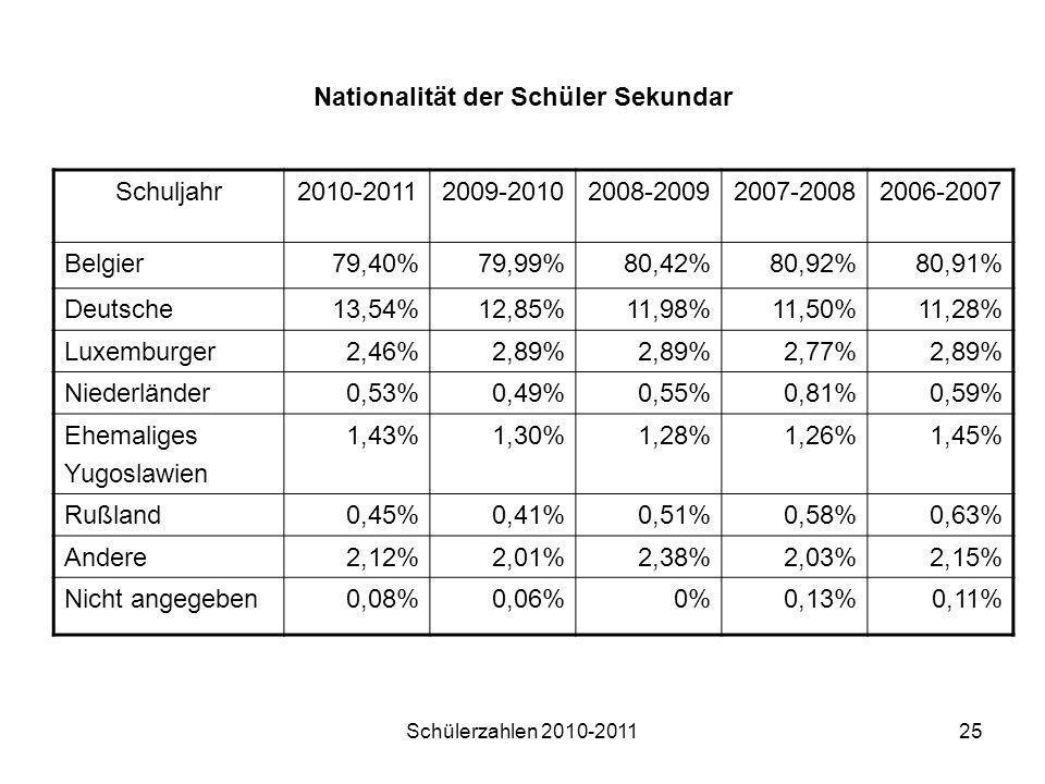 Schülerzahlen 2010-201125 Nationalität der Schüler Sekundar Schuljahr2010-20112009-20102008-20092007-20082006-2007 Belgier79,40%79,99%80,42%80,92%80,9