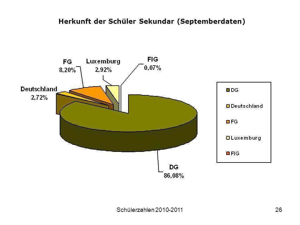 Schülerzahlen 2010-201126 Herkunft der Schüler Sekundar (Septemberdaten)