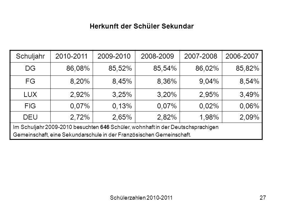 Schülerzahlen 2010-201127 Herkunft der Schüler Sekundar Schuljahr2010-20112009-20102008-20092007-20082006-2007 DG86,08%85,52%85,54%86,02%85,82% FG8,20