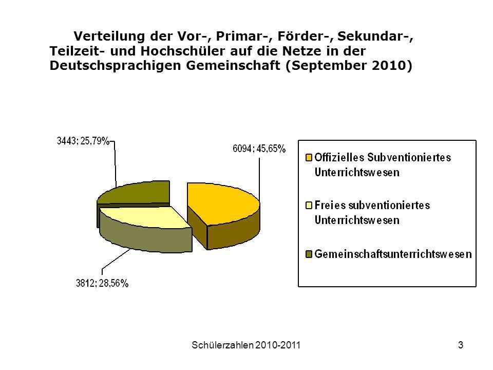 Schülerzahlen 2010-20113 Verteilung der Vor-, Primar-, Förder-, Sekundar-, Teilzeit- und Hochschüler auf die Netze in der Deutschsprachigen Gemeinscha