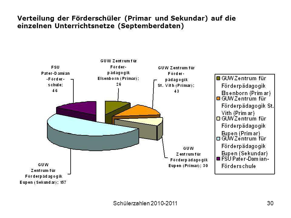 Schülerzahlen 2010-201130 Verteilung der Förderschüler (Primar und Sekundar) auf die einzelnen Unterrichtsnetze (Septemberdaten)
