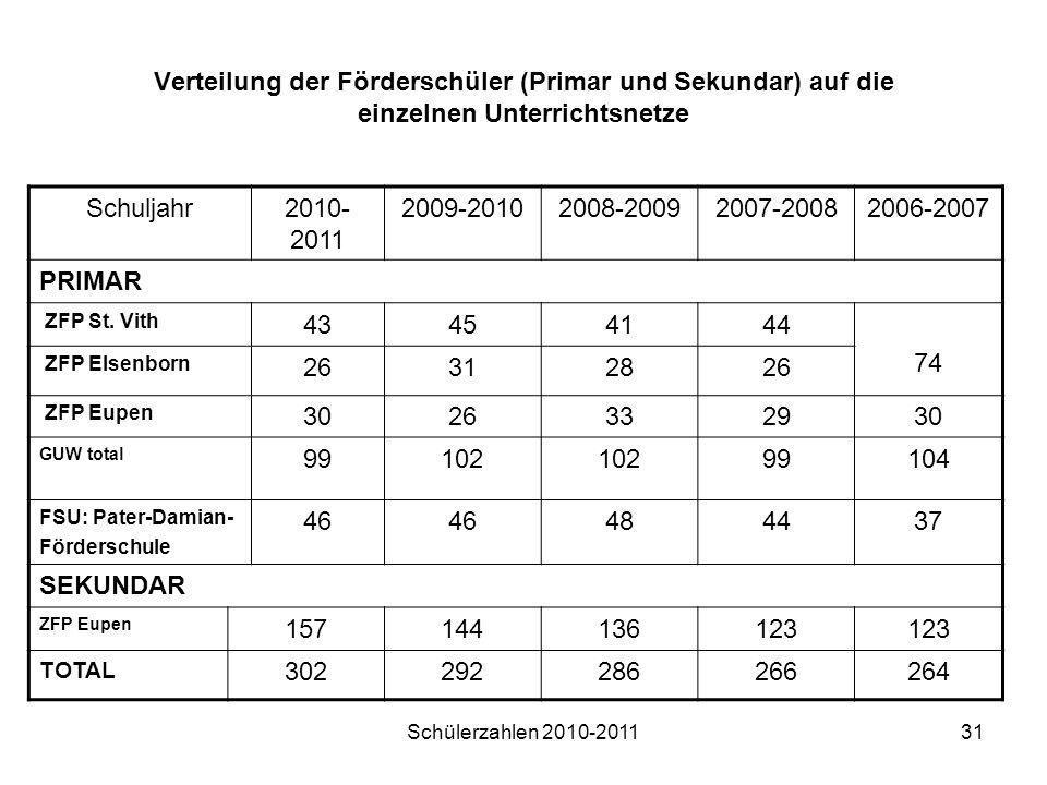 Schülerzahlen 2010-201131 Verteilung der Förderschüler (Primar und Sekundar) auf die einzelnen Unterrichtsnetze Schuljahr2010- 2011 2009-20102008-2009