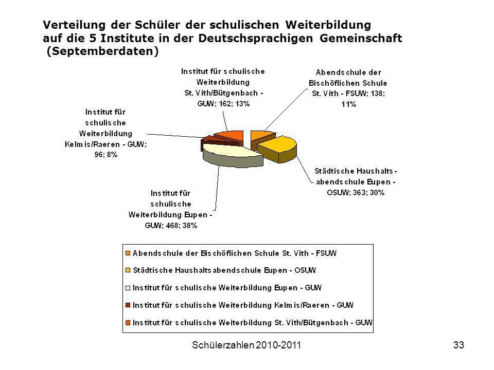 Schülerzahlen 2010-201133 Verteilung der Schüler der schulischen Weiterbildung auf die 5 Institute in der Deutschsprachigen Gemeinschaft (Septemberdat