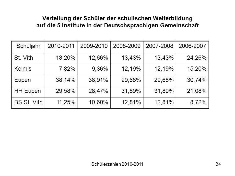 Schülerzahlen 2010-201134 Verteilung der Schüler der schulischen Weiterbildung auf die 5 Institute in der Deutschsprachigen Gemeinschaft Schuljahr2010