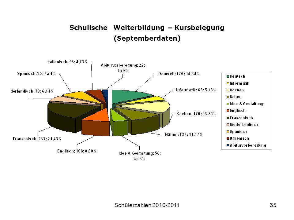 Schülerzahlen 2010-201135 Schulische Weiterbildung – Kursbelegung (Septemberdaten)