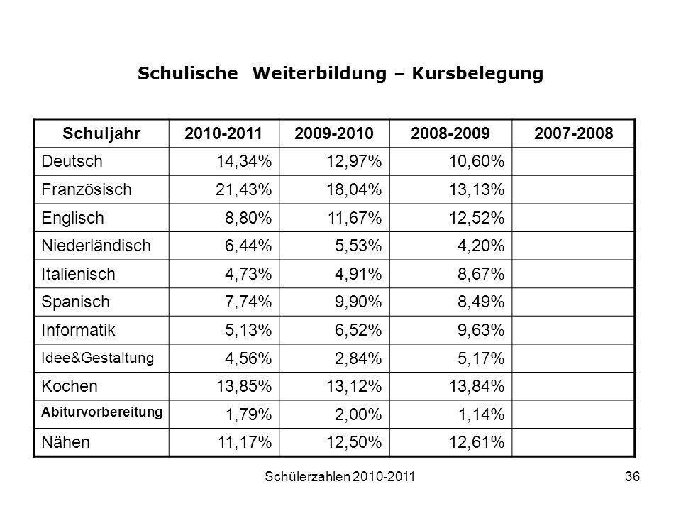 Schülerzahlen 2010-201136 Schulische Weiterbildung – Kursbelegung Schuljahr2010-20112009-20102008-20092007-2008 Deutsch14,34%12,97%10,60% Französisch2