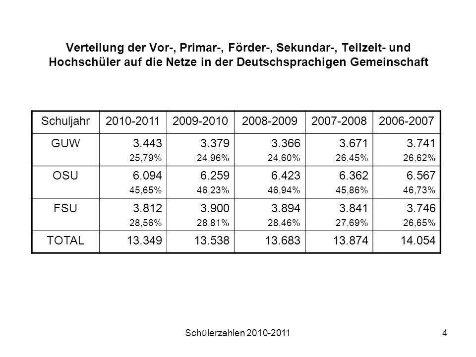 Schülerzahlen 2010-20114 Verteilung der Vor-, Primar-, Förder-, Sekundar-, Teilzeit- und Hochschüler auf die Netze in der Deutschsprachigen Gemeinscha