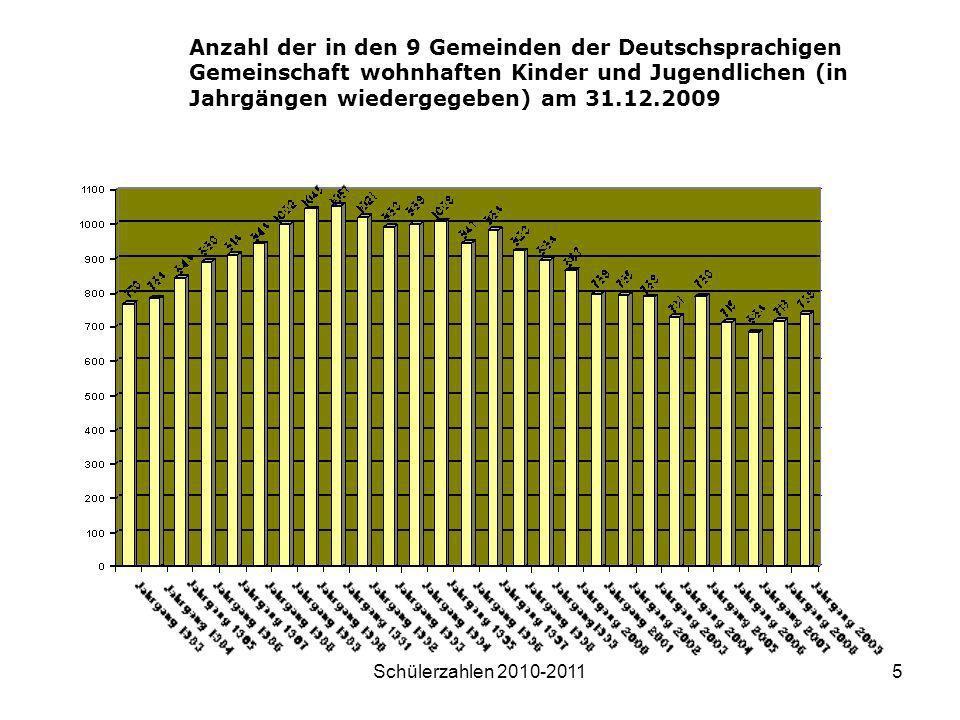 Schülerzahlen 2010-20115 Anzahl der in den 9 Gemeinden der Deutschsprachigen Gemeinschaft wohnhaften Kinder und Jugendlichen (in Jahrgängen wiedergege