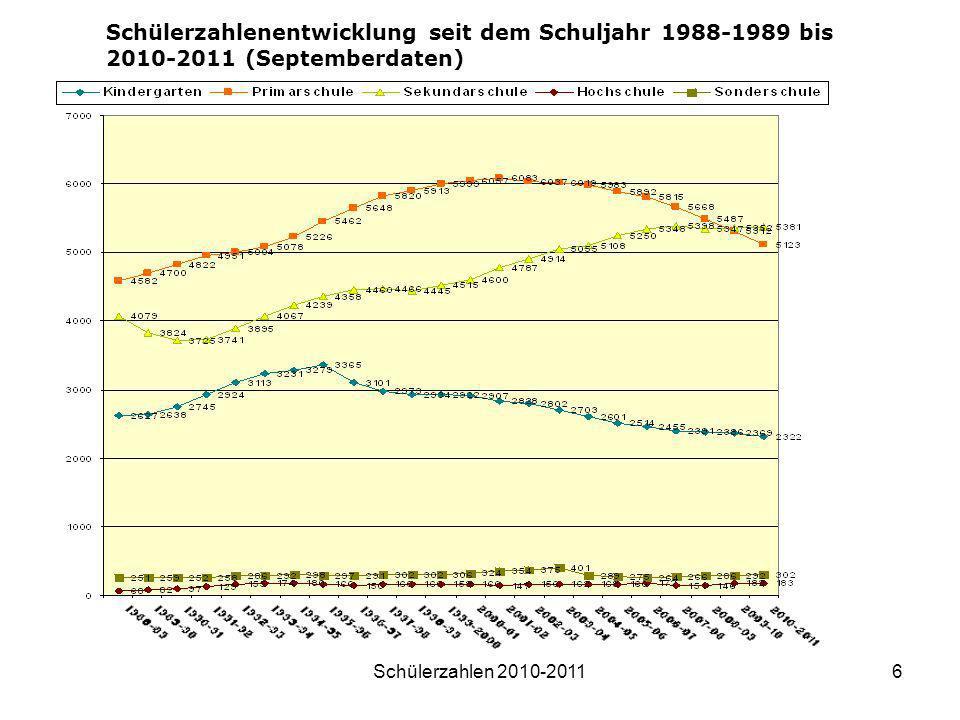 Schülerzahlen 2010-20116 Schülerzahlenentwicklung seit dem Schuljahr 1988-1989 bis 2010-2011 (Septemberdaten)
