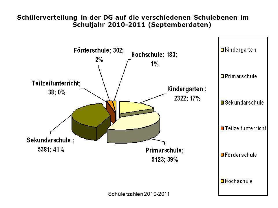 Schülerzahlen 2010-20117 Schülerverteilung in der DG auf die verschiedenen Schulebenen im Schuljahr 2010-2011 (Septemberdaten)