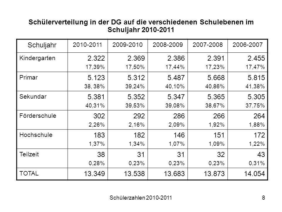 Schülerzahlen 2010-20118 Schülerverteilung in der DG auf die verschiedenen Schulebenen im Schuljahr 2010-2011 Schuljahr 2010-20112009-20102008-2009200