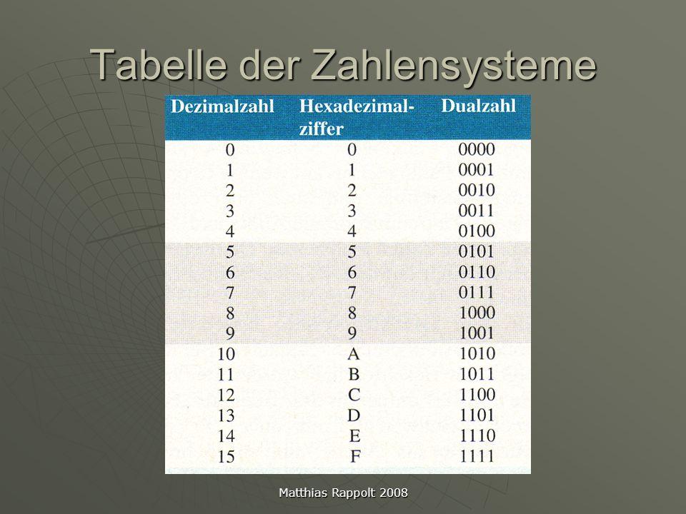 Matthias Rappolt 2008 Dezimal in Binär 637 : 2 =318,5-->1 318 : 2 =159,0-->0 159 : 2 =79,5-->1 79 : 2 =39,5-->1 39 : 2 =19,5-->1 19 : 2 =9,5-->1 9 : 2 =4,5-->1 4 : 2 =2,0-->0 2 : 2 =1,0-->0 1 : 2 =0,5-->1 Zur Umwandlung einer Dezimalzahl in eine Dualzahl muss die Dezimalzahl durch die Basis (2) geteilt werden Falls ein Rest überbleibt schreibt man 1 auf Gibt es keinen Rest, wir die Dualstelle zur 0 Nun teilt man das Ergebnis solange durch die Basis, bis das Ergebnis 0 wird Das Ergebnis muss von unten nach oben gelesen werden.