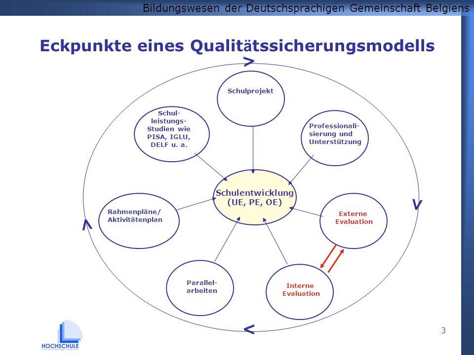 Bildungswesen der Deutschsprachigen Gemeinschaft Belgiens 3 Eckpunkte eines Qualit ä tssicherungsmodells > > > > Schulprojekt Externe Evaluation Interne Evaluation Parallel- arbeiten Rahmenpläne/ Aktivitätenplan Schul- leistungs- Studien wie PISA, IGLU, DELF u.