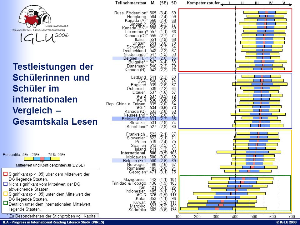 IEA - Progress in International Reading Literacy Study (PIRLS) © IGLU 2006 Testleistungen der Schülerinnen und Schüler im internationalen Vergleich –