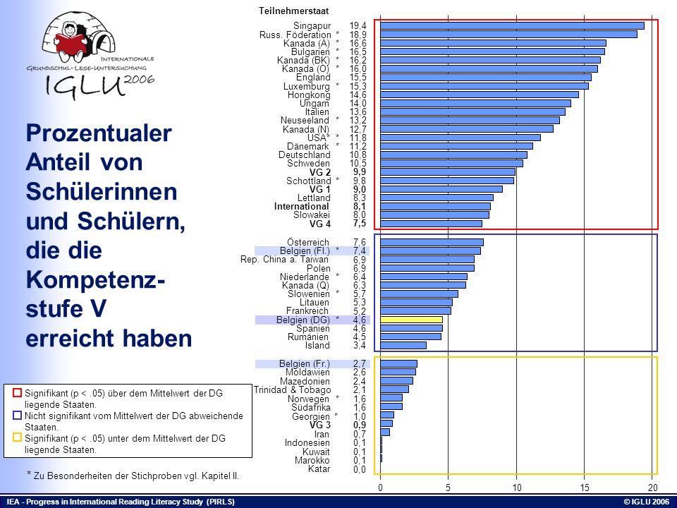 IEA - Progress in International Reading Literacy Study (PIRLS) © IGLU 2006 Prozentualer Anteil von Schülerinnen und Schülern, die die Kompetenz- stufe
