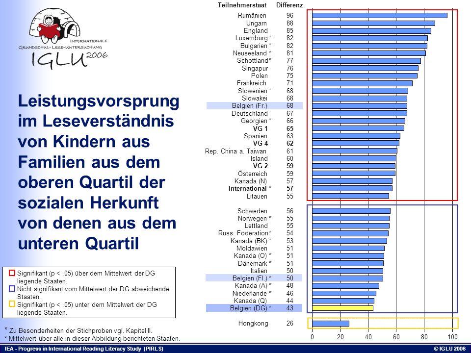 IEA - Progress in International Reading Literacy Study (PIRLS) © IGLU 2006 Leistungsvorsprung im Leseverständnis von Kindern aus Familien aus dem ober