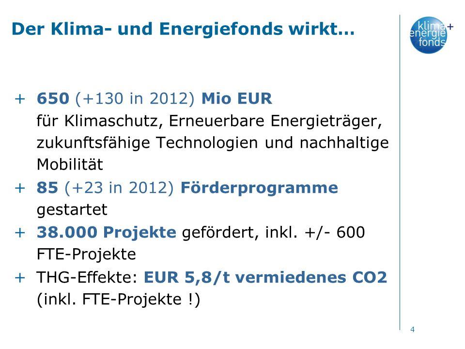 Der Klima- und Energiefonds wirkt… +650 (+130 in 2012) Mio EUR für Klimaschutz, Erneuerbare Energieträger, zukunftsfähige Technologien und nachhaltige Mobilität +85 (+23 in 2012) Förderprogramme gestartet +38.000 Projekte gefördert, inkl.