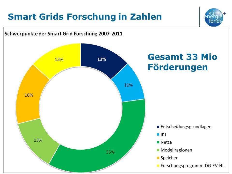 Smart Grids Forschung in Zahlen Gesamt 33 Mio Förderungen