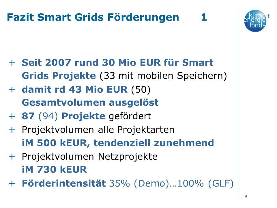 Fazit Smart Grids Förderungen1 +Seit 2007 rund 30 Mio EUR für Smart Grids Projekte (33 mit mobilen Speichern) +damit rd 43 Mio EUR (50) Gesamtvolumen