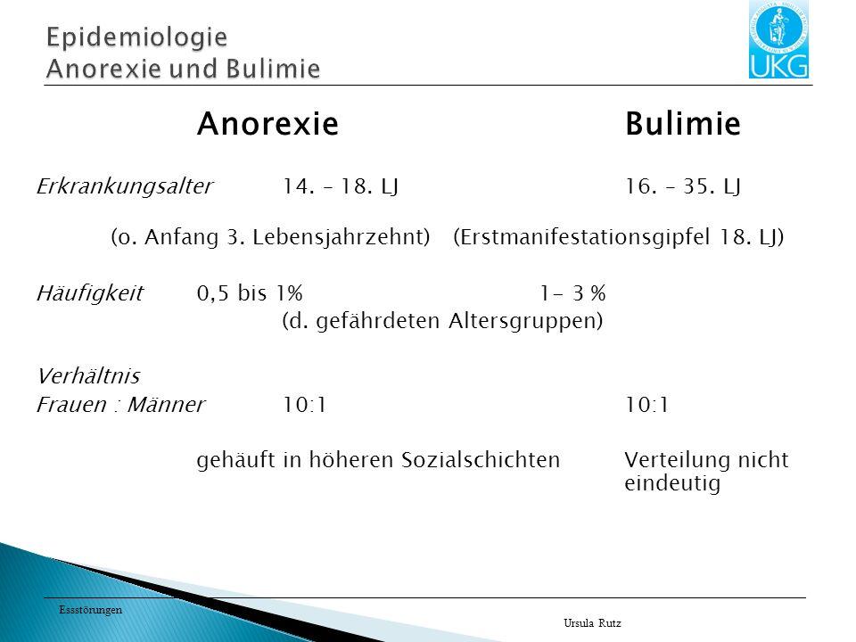 Essstörungen AnorexieBulimie Erkrankungsalter 14. – 18. LJ16. – 35. LJ (o. Anfang 3. Lebensjahrzehnt)(Erstmanifestationsgipfel 18. LJ) Häufigkeit0,5 b