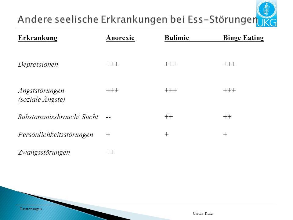 Essstörungen Ursula Rutz ErkrankungAnorexieBulimieBinge Eating Depressionen+++++++++ Angststörungen++++++ +++ (soziale Ängste) Substanzmissbrauch/ Sucht--++++ Persönlichkeitsstörungen+++ Zwangsstörungen++
