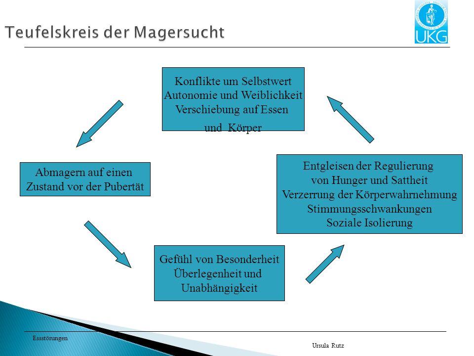 Essstörungen Ursula Rutz Teufelskreis der Magersucht Konflikte um Selbstwert Autonomie und Weiblichkeit Verschiebung auf Essen und Körper Abmagern auf