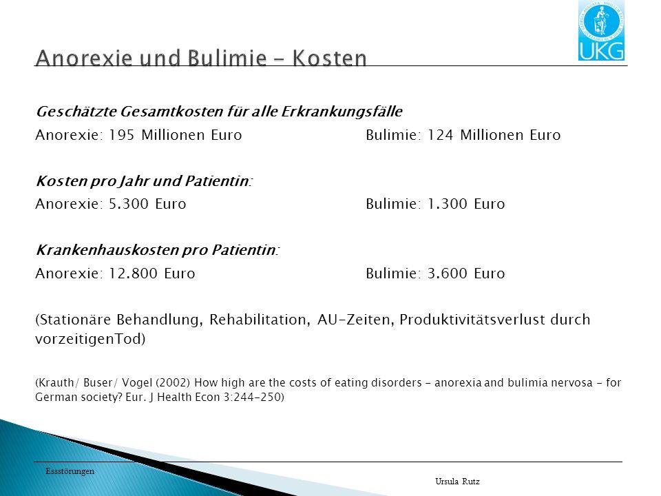 Essstörungen Geschätzte Gesamtkosten für alle Erkrankungsfälle Anorexie: 195 Millionen Euro Bulimie: 124 Millionen Euro Kosten pro Jahr und Patientin: