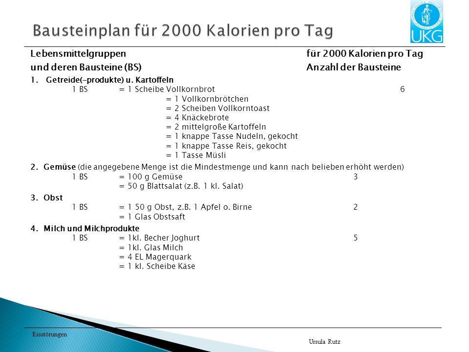 Essstörungen Lebensmittelgruppen für 2000 Kalorien pro Tag und deren Bausteine (BS)Anzahl der Bausteine 1.