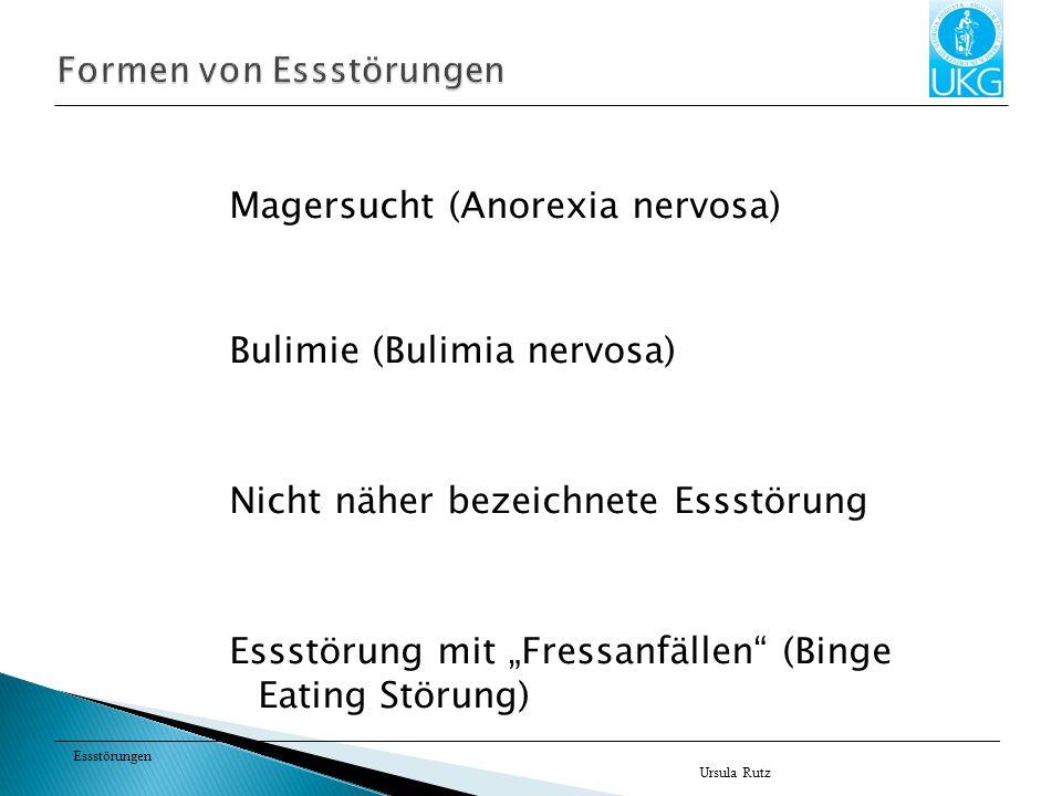 Essstörungen Berechnung: Körpergewicht in Kilogramm Körpergröße in Meter zu Quadrat Beispiel: 67kg/1,7m x 1,7m = 23,18 BMI Pathologisches Untergewicht Anorexie< 16 BMI Untergewicht< 18,5 BMI Normalgewicht 18,5 bis 25 BMI Übergewicht 25 bis 29,9 BMI Adipositas 30 und mehr BMI Ursula Rutz