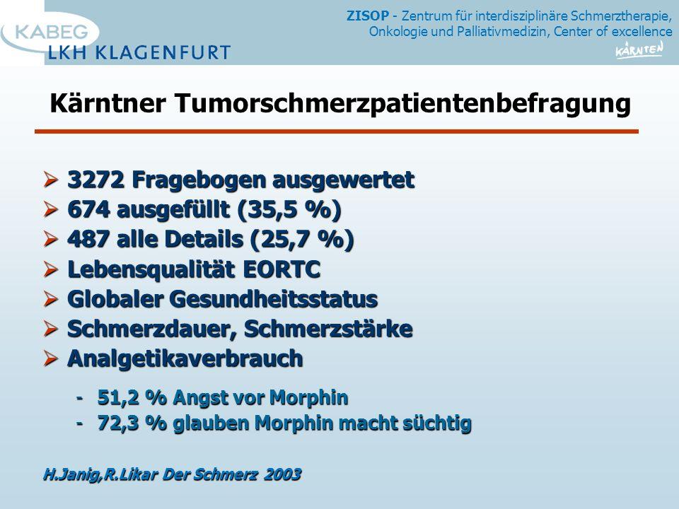 ZISOP - Zentrum für interdisziplinäre Schmerztherapie, Onkologie und Palliativmedizin, Center of excellence Kärntner Tumorschmerzpatientenbefragung 3272 Fragebogen ausgewertet 3272 Fragebogen ausgewertet 674 ausgefüllt (35,5 %) 674 ausgefüllt (35,5 %) 487 alle Details (25,7 %) 487 alle Details (25,7 %) Lebensqualität EORTC Lebensqualität EORTC Globaler Gesundheitsstatus Globaler Gesundheitsstatus Schmerzdauer, Schmerzstärke Schmerzdauer, Schmerzstärke Analgetikaverbrauch Analgetikaverbrauch -51,2 % Angst vor Morphin -72,3 % glauben Morphin macht süchtig H.Janig,R.Likar Der Schmerz 2003