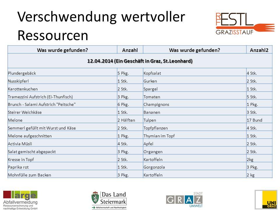 Verschwendung wertvoller Ressourcen Was wurde gefunden?AnzahlWas wurde gefunden?Anzahl2 12.04.2014 (Ein Geschäft in Graz, St.Leonhard) Plundergebäck5 Pkg.Kopfsalat4 Stk.