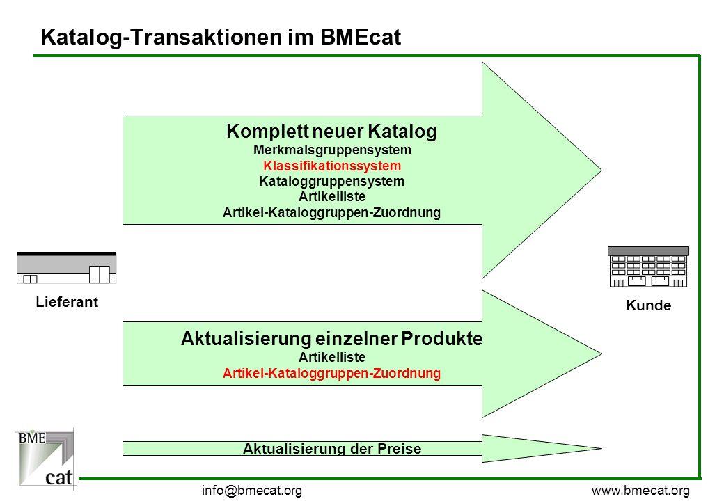 info@bmecat.org www.bmecat.org Katalog-Transaktionen im BMEcat Kunde Lieferant Komplett neuer Katalog Merkmalsgruppensystem Klassifikationssystem Kata