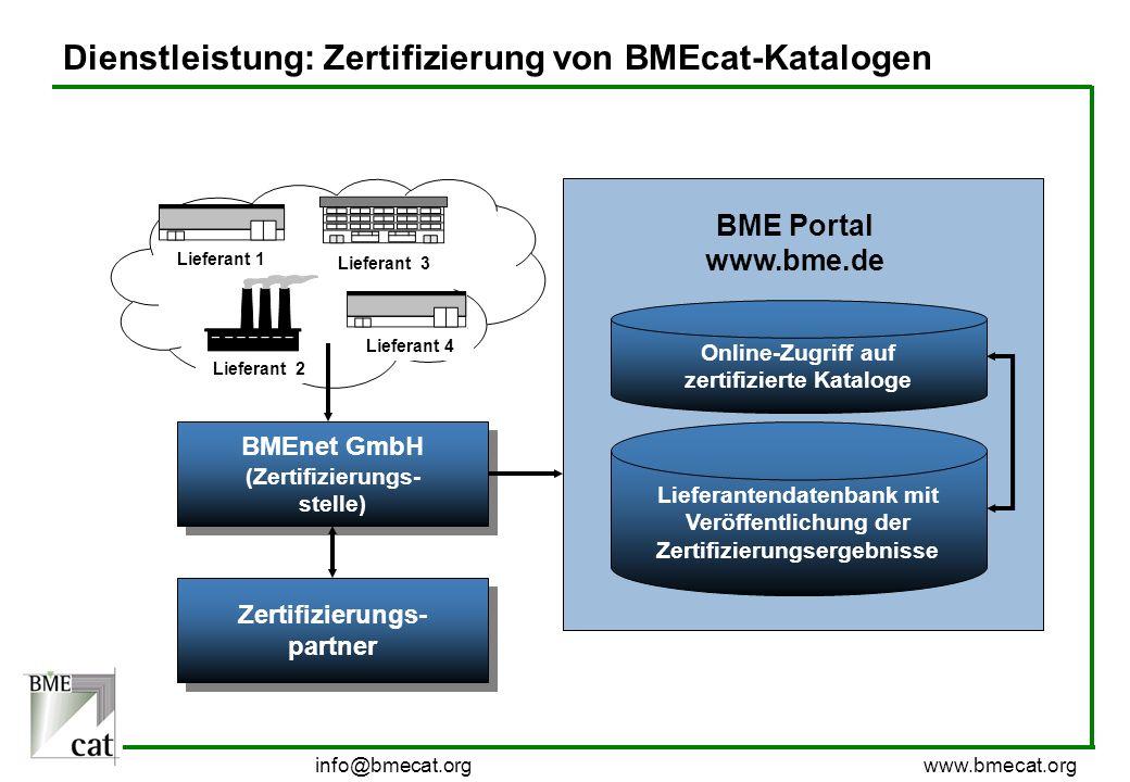 info@bmecat.org www.bmecat.org Dienstleistung: Zertifizierung von BMEcat-Katalogen BMEnet GmbH (Zertifizierungs- stelle) Zertifizierungs- partner Onli