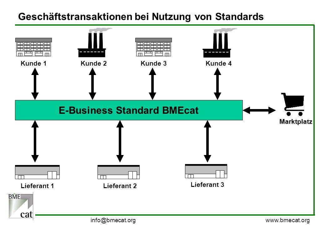 info@bmecat.org www.bmecat.org Geschäftstransaktionen bei Nutzung von Standards Kunde 1 Kunde 2 Kunde 3 Kunde 4 Lieferant 1Lieferant 2Lieferant 3 E-Bu