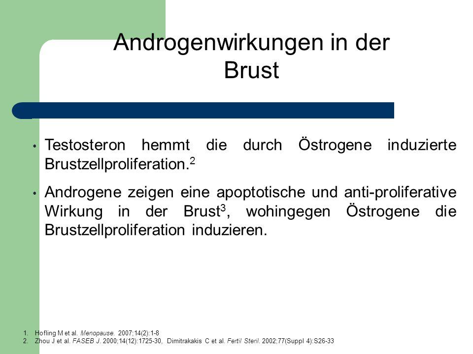Androgenwirkungen in der Brust Testosteron hemmt die durch Östrogene induzierte Brustzellproliferation. 2 Androgene zeigen eine apoptotische und anti-