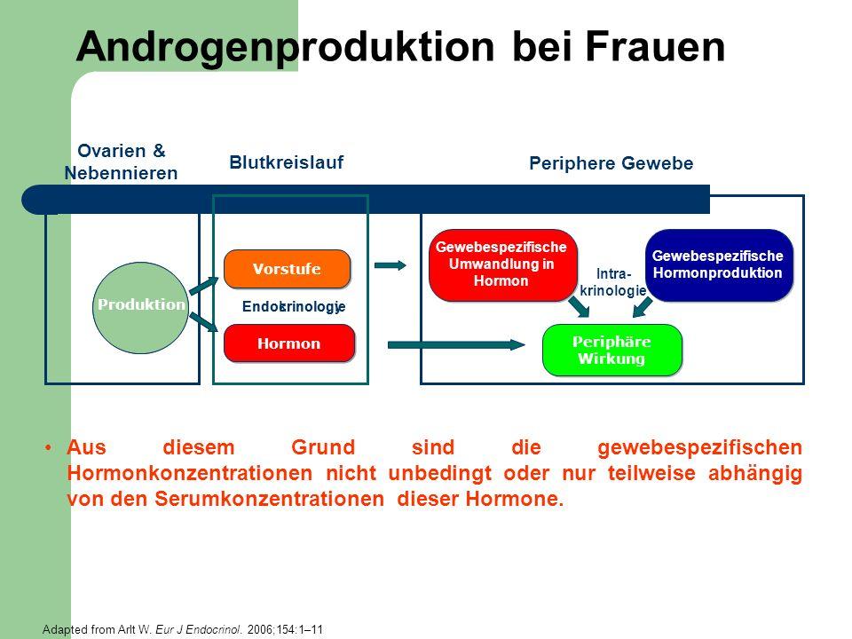 Androgenproduktion bei Frauen Aus diesem Grund sind die gewebespezifischen Hormonkonzentrationen nicht unbedingt oder nur teilweise abhängig von den S