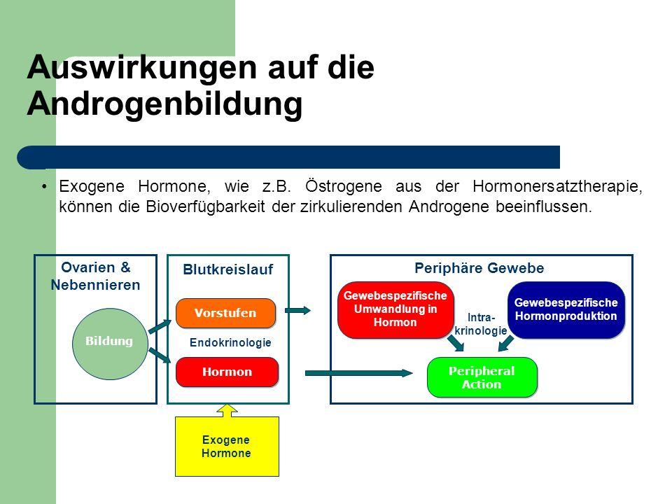 Auswirkungen auf die Androgenbildung Exogene Hormone, wie z.B. Östrogene aus der Hormonersatztherapie, können die Bioverfügbarkeit der zirkulierenden