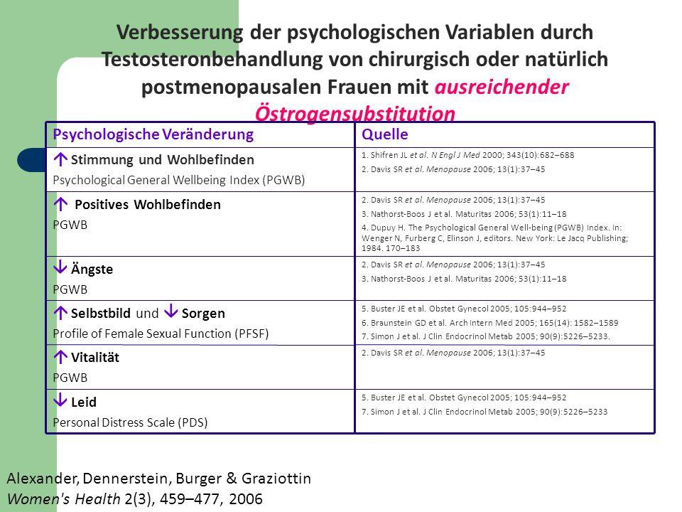 Alexander, Dennerstein, Burger & Graziottin Women's Health 2(3), 459–477, 2006 Verbesserung der psychologischen Variablen durch Testosteronbehandlung