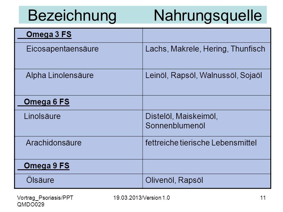 Vortrag_Psoriasis/PPT QMDO029 19.03.2013/Version 1.011 Bezeichnung Nahrungsquelle Omega 3 FS EicosapentaensäureLachs, Makrele, Hering, Thunfisch Alpha