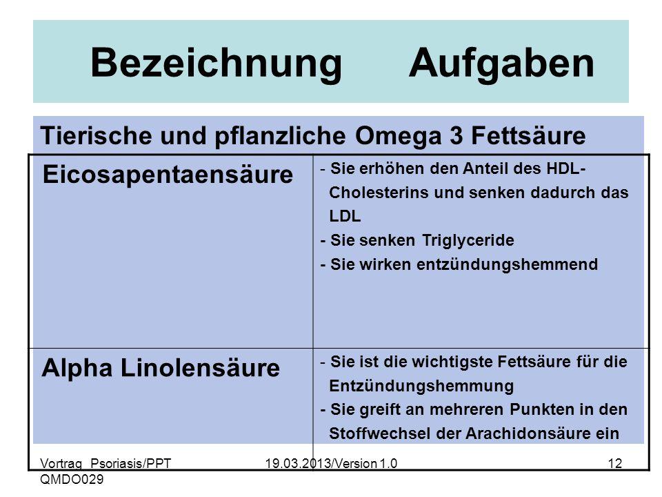 Vortrag_Psoriasis/PPT QMDO029 19.03.2013/Version 1.012 Bezeichnung Aufgaben Tierische und pflanzliche Omega 3 Fettsäure Eicosapentaensäure - Sie erhöh