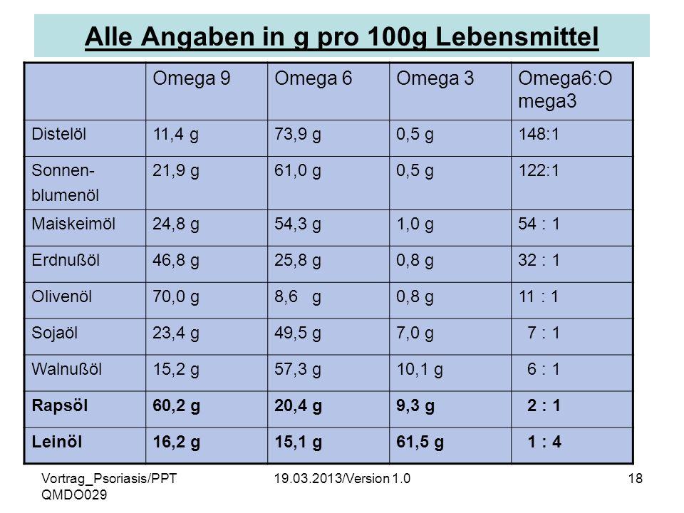 Vortrag_Psoriasis/PPT QMDO029 19.03.2013/Version 1.018 Alle Angaben in g pro 100g Lebensmittel Omega 9Omega 6Omega 3Omega6:O mega3 Distelöl11,4 g73,9