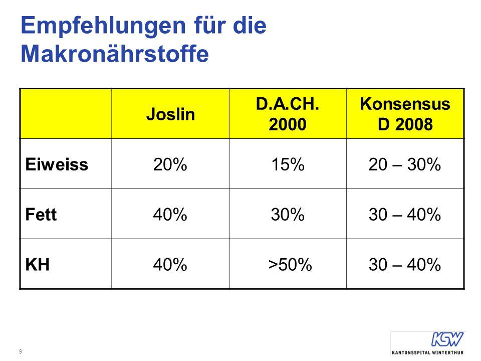9 Empfehlungen für die Makronährstoffe Joslin D.A.CH.