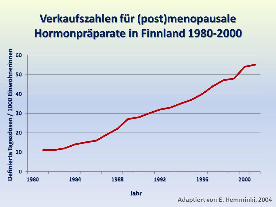Verkaufszahlen für (post)menopausale Hormonpräparate in Finnland 1980-2000 Jahr Definierte Tagesdosen / 1000 Einwohnerinnen Adaptiert von E.
