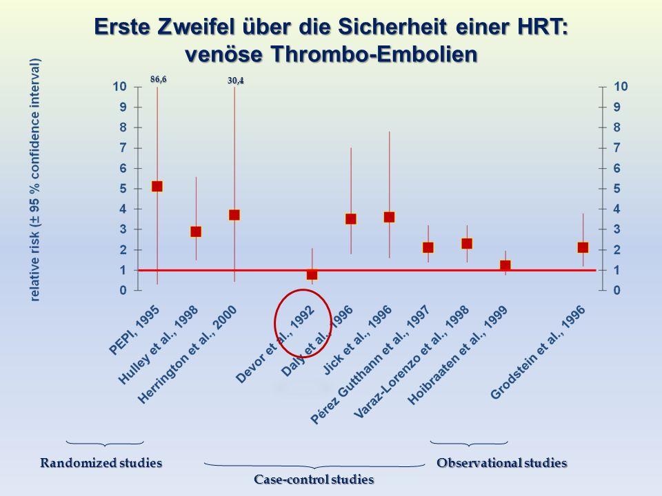 Erste Zweifel über die Sicherheit einer HRT: venöse Thrombo-Embolien 86,6 30,4 Randomized studies Case-control studies Observational studies