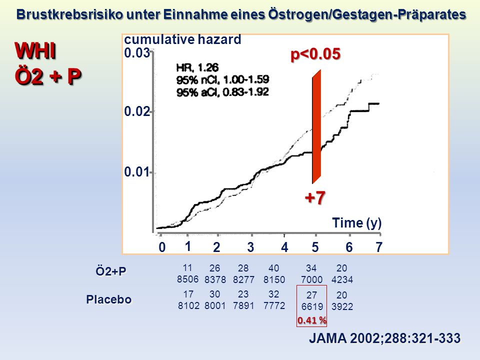 WHI Ö2 + P WHI Estrogen + Progestin JAMA 2002;288:321-333 0 1 234567 0.01 0.02 0.03 Time (y) cumulative hazard Ö2+P 11 8506 26 8378 28 8277 40 8150 34